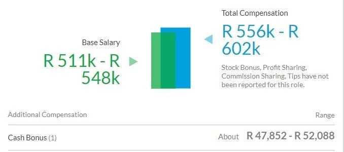 Scooper - Business News: McKinsey Nigeria salary rates