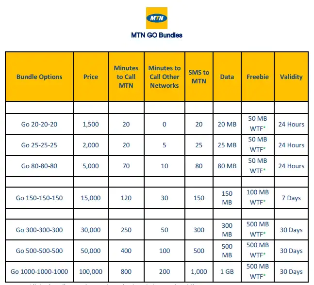 Scooper Education News How To Activate Mtn Unlimited Data Plan